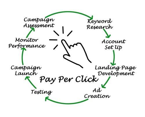 pay per click Digital Experts