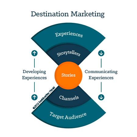 Destination Marketing Digital Experts